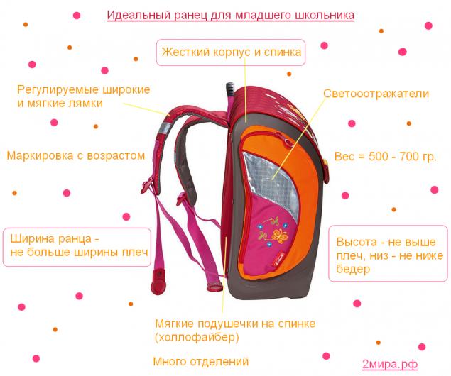 Рюкзак для первоклассника выбор рюкзак футбольный клуб урал